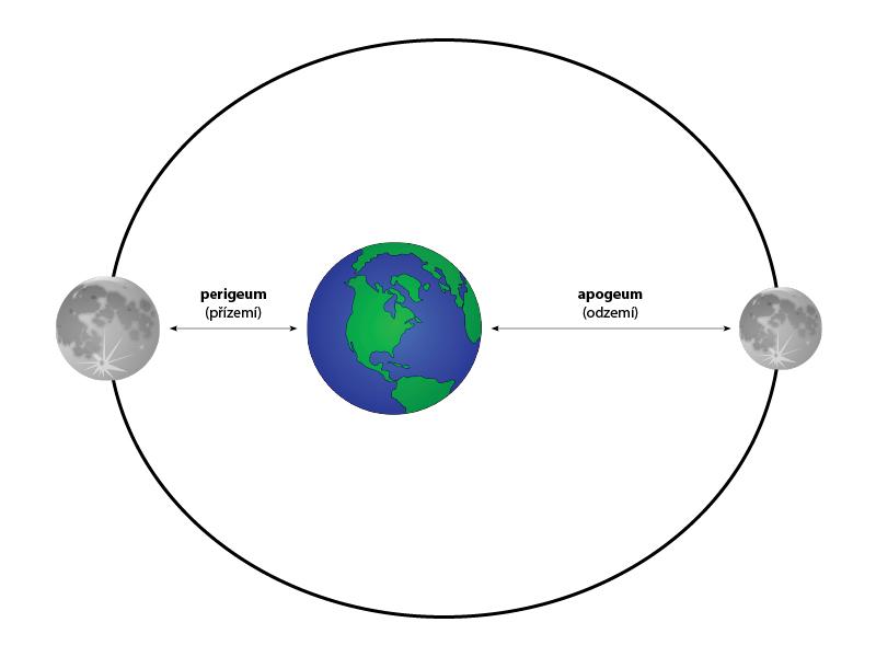 orbita Měsíce