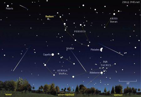 Místo, odkud meteory vylétají, tzv. radiant, leží v horní části Persea poblíž hvězdy s řeckým označením éta Per.