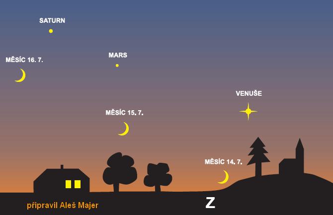 planety a Měsíc v červenci 2010
